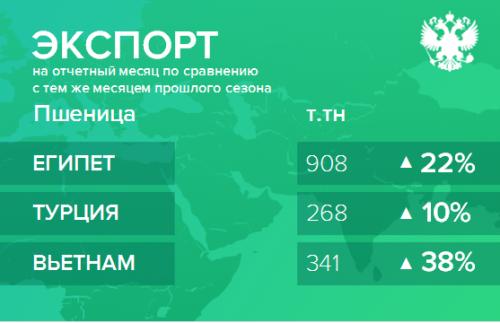 Структура экспорта пшеницы из России с июля 2018