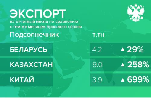 Структура экспорта подсолнечника из России с июля 2018