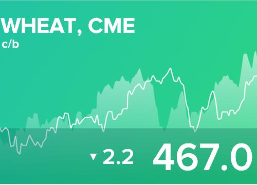 Ежедневный прогноз ценовых колебаний на 28 марта 2019