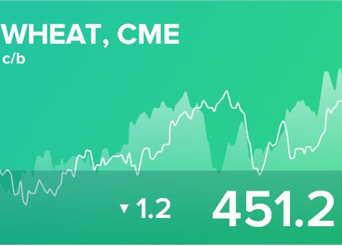 Ежедневный прогноз ценовых колебаний на 15 марта 2019