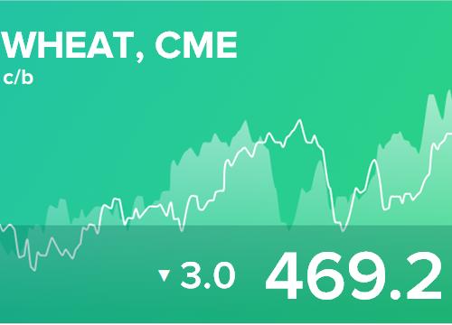 Ежедневный прогноз ценовых колебаний на 27 марта 2019