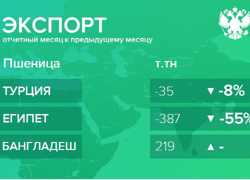 Структура экспорта пшеницы из России. Январь 2019