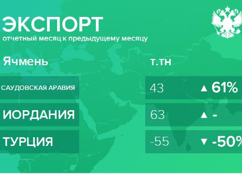 Структура экспорта ячменя из России. Январь 2019