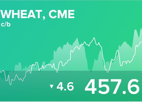 Ежедневный прогноз ценовых колебаний на 1 апреля 2019