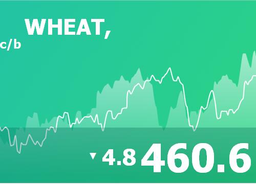 Ежедневный прогноз ценовых колебаний на 9 апреля 2019