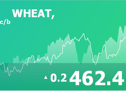 Ежедневный прогноз ценовых колебаний на 15 апреля 2019