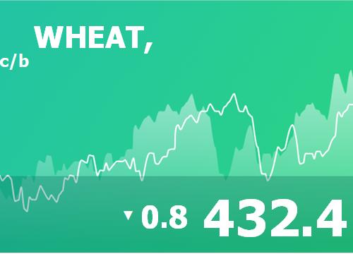 Ежедневный прогноз ценовых колебаний на 25 апреля 2019