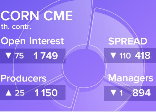 Отчет по открытому интересу. Кукуруза, CME Group на 13.04.2019