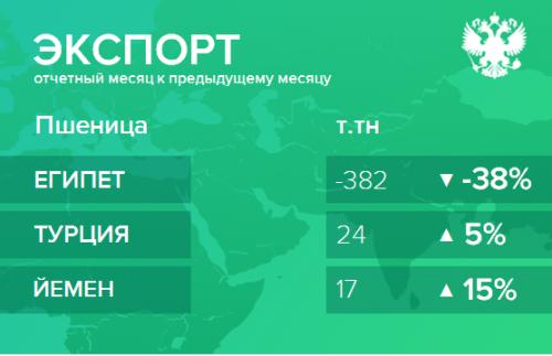 Структура экспорта пшеницы из России. Февраль 2019