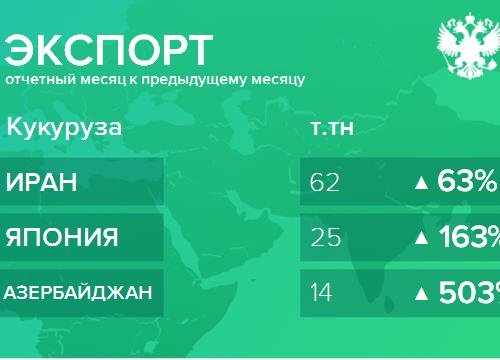 Структура экспорта кукурузы из России. Февраль 2019