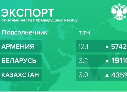 Структура экспорта подсолнечника из России. Февраль 2019