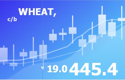 Прогноз ценовых колебаний с 22 по 26 апреля 2019