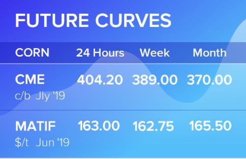 Фьючерсные кривые. Кукуруза. Биржи CME Group и MATIF. Данные на 28.05.2019