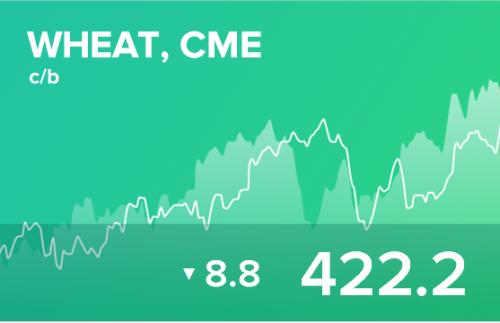 Ежедневный прогноз ценовых колебаний на 13 мая 2019