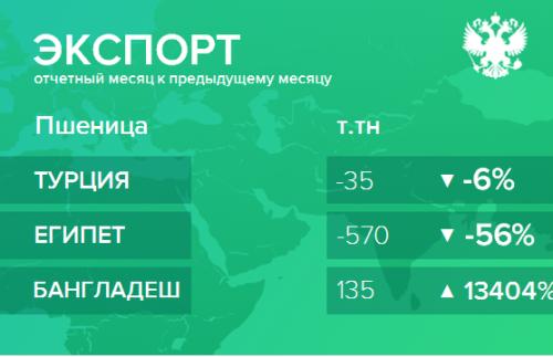 Структура экспорта пшеницы из России. Март 2019