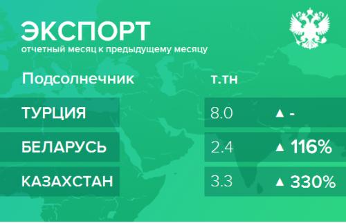 Структура экспорта подсолнечника из России. Март 2019