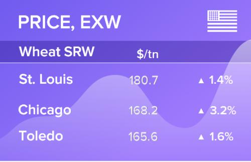 Пшеница. Цены EXW. США. USDA 15.06.2019