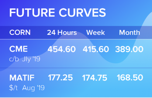 Фьючерсные кривые. Кукуруза. Биржи CME Group и MATIF. Данные на 18.06.2019
