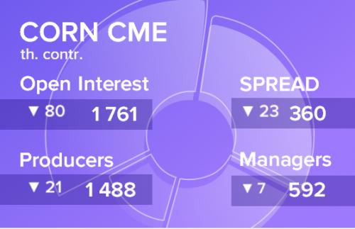 Отчет по открытому интересу. Кукуруза, CME Group на 29.06.2019