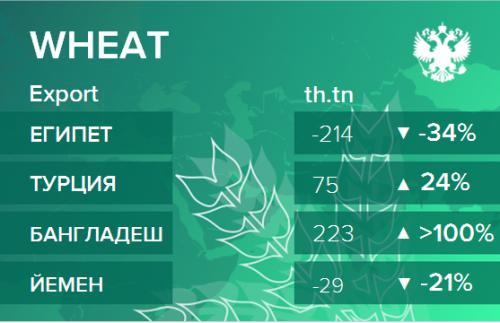 Структура экспорта пшеницы из России. Данные на апрель 2019