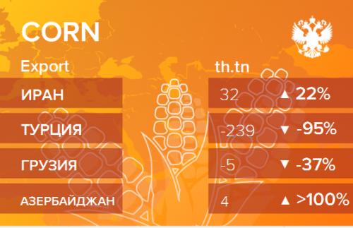 Структура экспорта кукурузы из России. Данные на апрель 2019