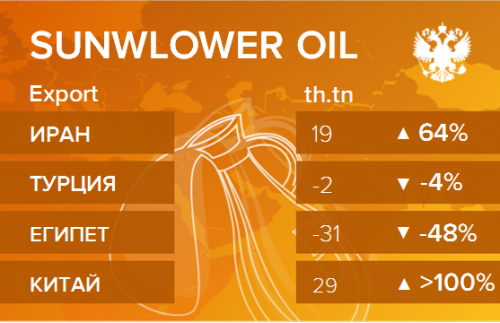 Структура экспорта подсолнечного масла из России. Данные на апрель 2019