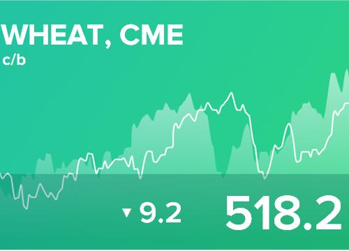 Ежедневный прогноз ценовых колебаний на 20 июня 2019