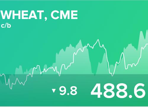 Ежедневный прогноз ценовых колебаний на 23 июля 2019
