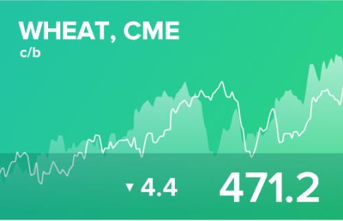 Ежедневный прогноз ценовых колебаний на 27 августа 2019