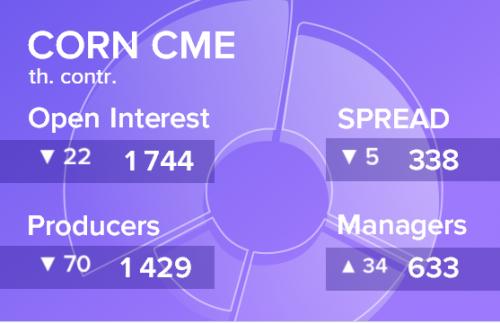 Отчет по открытому интересу. Кукуруза, CME Group на 24.08.2019
