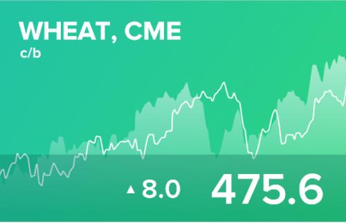 Ежедневный прогноз ценовых колебаний на 26 августа 2019