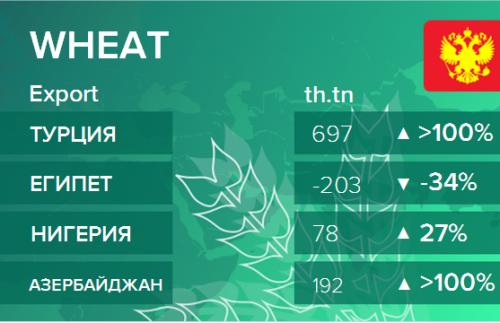Структура экспорта пшеницы из России. Данные на август 2019
