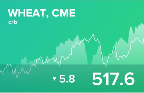 Ежедневный прогноз ценовых колебаний на 25 октября 2019
