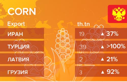 Структура экспорта кукурузы из России. Данные на сентябрь 2019