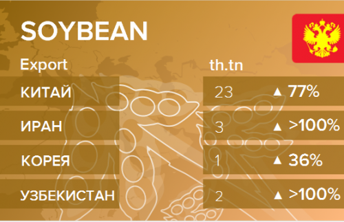 Структура экспорта сои из России. Данные на сентябрь 2019