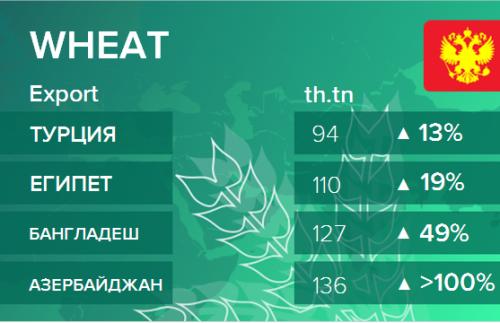 Структура экспорта пшеницы из России. Данные на октябрь 2019