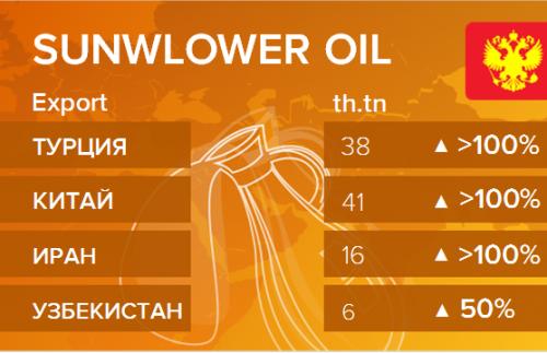 Структура экспорта подсолнечного масла из России. Данные на октябрь 2019