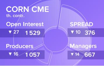 EXP.IDK.RU. Кукуруза. Открытый интерес на 25 января 2020
