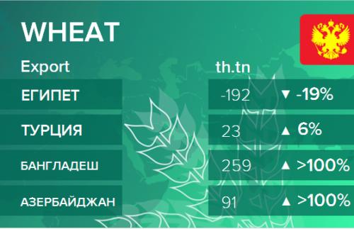 Росстат. Экспорт пшеницы из России на ноябрь 2019