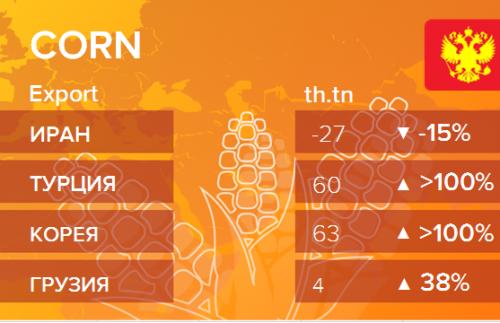 Росстат. Экспорт кукурузы из России на ноябрь 2019