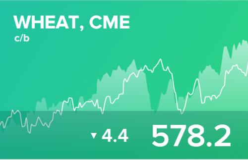 Прогноз биржевых цен на 23 января 2020
