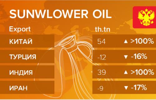 Росстат. Экспорт подсолнечного масла из России на декабрь 2019