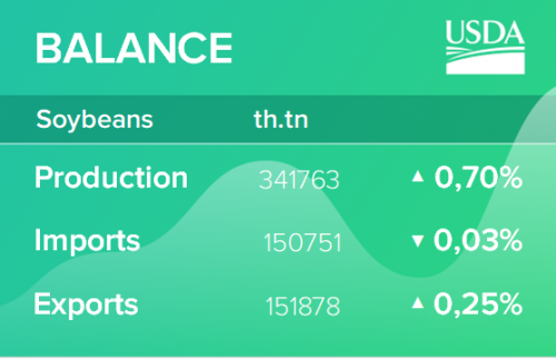 USDA. Обзор рынка масличных культур на 12 марта 2020