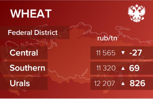 Обзор цен EXW по регионам РФ за неделю с 16 по 20 марта 2020