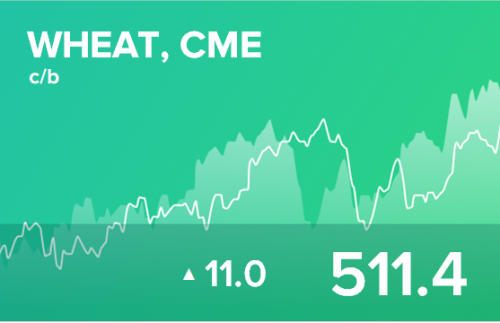 Прогноз биржевых цен на 19 марта 2020