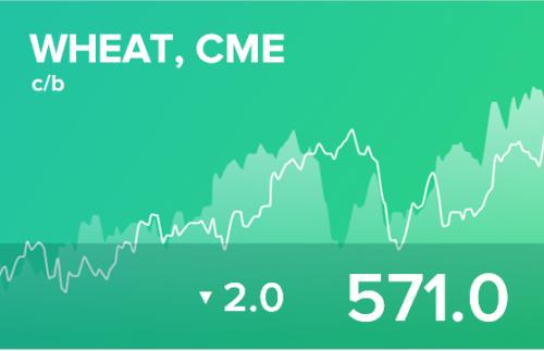 Прогноз биржевых цен на 31 марта 2020