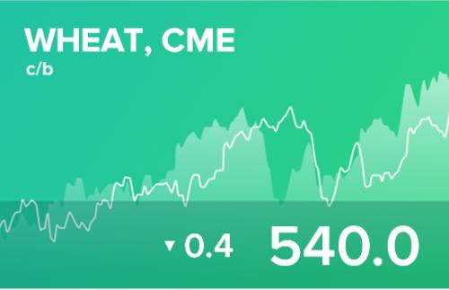 Прогноз биржевых цен на 23 апреля 2020