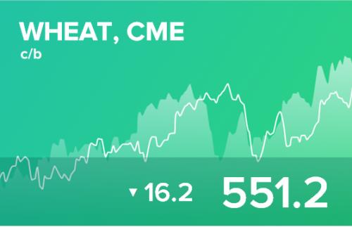 Прогноз биржевых цен на 2 апреля 2020