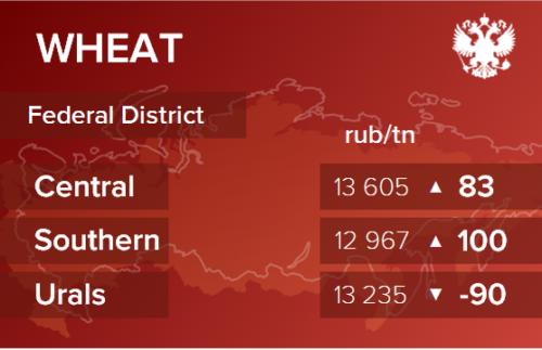 Обзор цен EXW по регионам РФ за неделю с 15 по 19 июня 2020