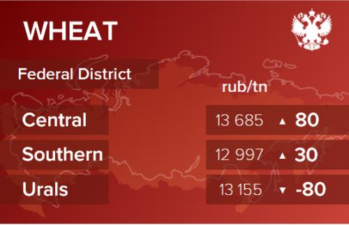 Обзор цен EXW по регионам РФ за неделю с 22 по 26 июня 2020